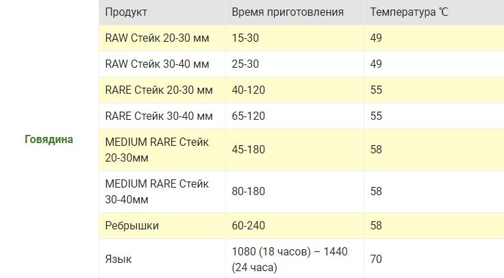 govyadina-tablitsa-temperatur