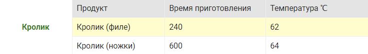krolik-tablitsa-temperatur