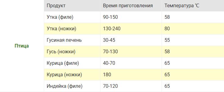 ptitsa-tablitsa-temperatur